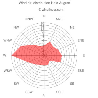Wind direction distribution Hela August