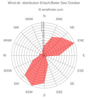 Wind direction distribution Erlach/Bieler See October