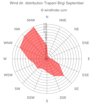 Wind direction distribution Trapani Birgi September