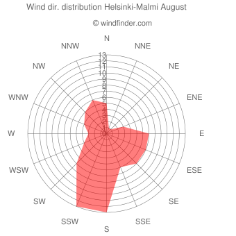 Wind direction distribution Helsinki-Malmi August