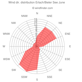 Wind direction distribution Erlach/Bieler See June