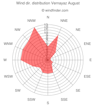 Wind direction distribution Vernayaz August