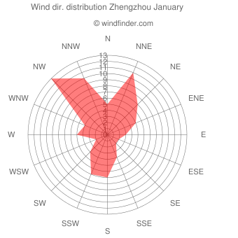 Wind direction distribution Zhengzhou January