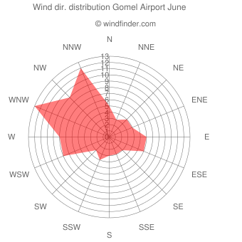 Wind direction distribution Gomel Airport June