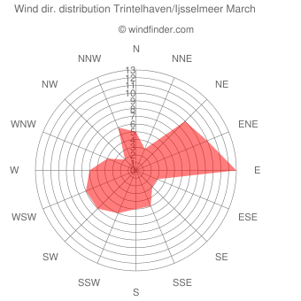 Wind direction distribution Trintelhaven/Ijsselmeer March