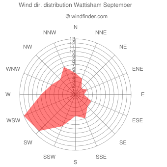 Wind direction distribution Wattisham September