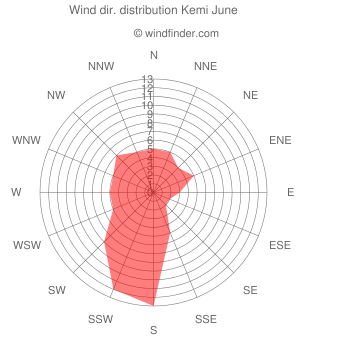 Wind direction distribution Kemi June