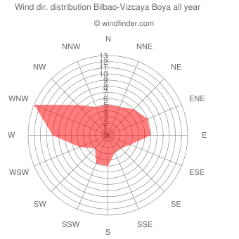 Annual wind direction distribution Bilbao-Vizcaya Boya