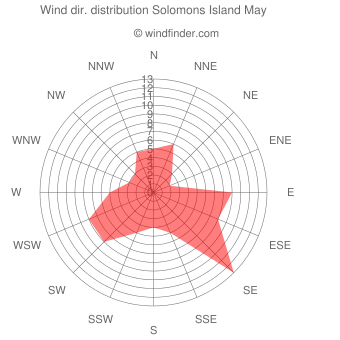 Wind direction distribution Solomons Island May