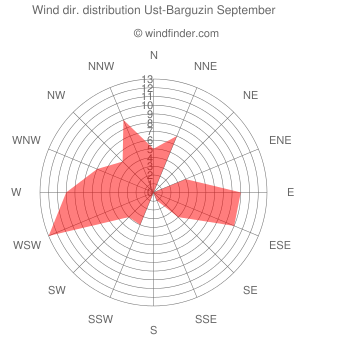 Wind direction distribution Ust-Barguzin September