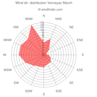 Wind direction distribution Vernayaz March