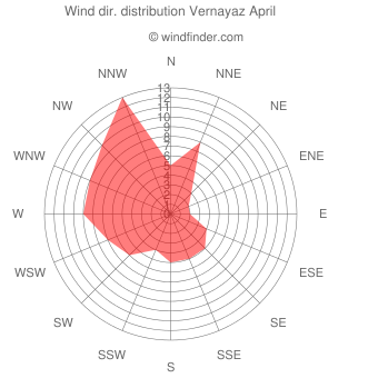 Wind direction distribution Vernayaz April