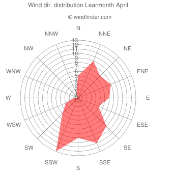 Wind direction distribution Learmonth April