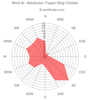 Wind direction distribution Trapani Birgi October