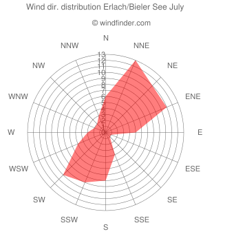 Wind direction distribution Erlach/Bieler See July