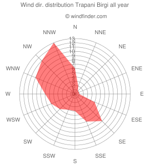 Annual wind direction distribution Trapani Birgi