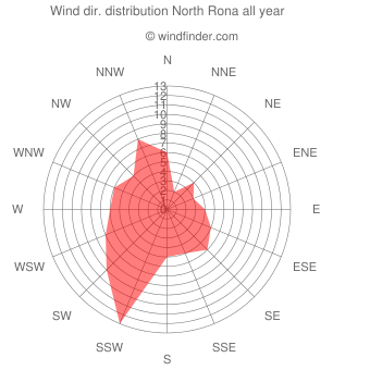 Annual wind direction distribution North Rona