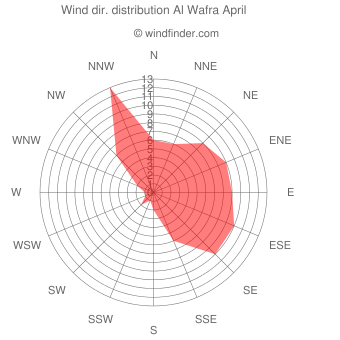 Wind direction distribution Al Wafra April
