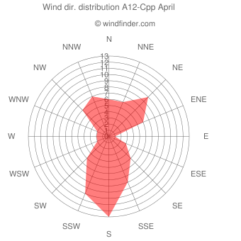 Wind direction distribution A12-Cpp April