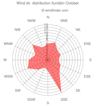 Wind direction distribution Ilundáin October
