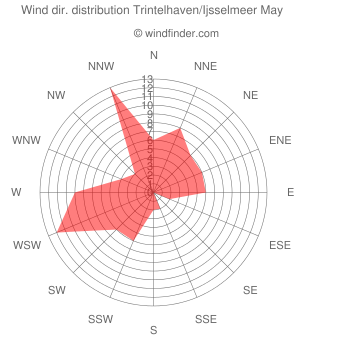 Wind direction distribution Trintelhaven/Ijsselmeer May