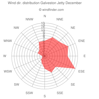 Wind direction distribution Galveston Jetty December