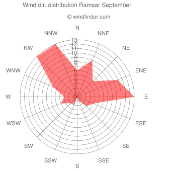 Wind direction distribution Ramsar September