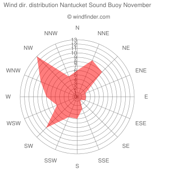 Wind direction distribution Nantucket Sound Buoy November