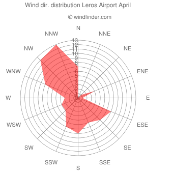 Wind direction distribution Leros Airport April