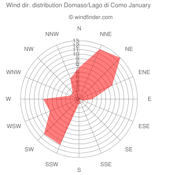 Wind direction distribution Domaso/Lago di Como January