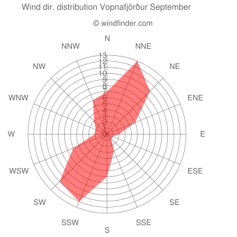 Wind direction distribution Vopnafjörður September