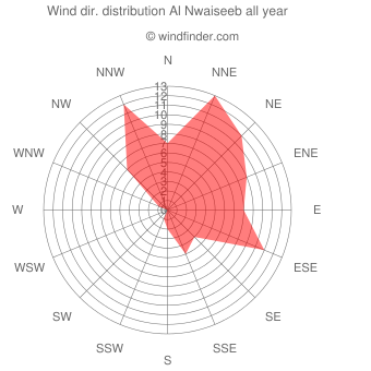 Annual wind direction distribution Al Nwaiseeb