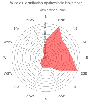 Wind direction distribution Apalachicola November