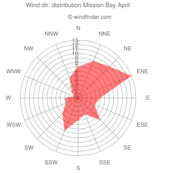 Wind direction distribution Mission Bay April