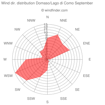 Wind direction distribution Domaso/Lago di Como September