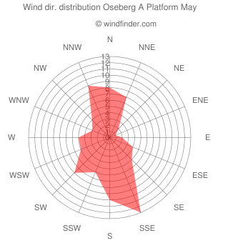 Wind direction distribution Oseberg A Platform May