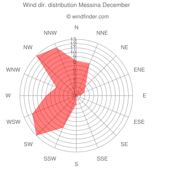 Wind direction distribution Messina December