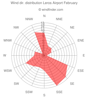 Wind direction distribution Leros Airport February