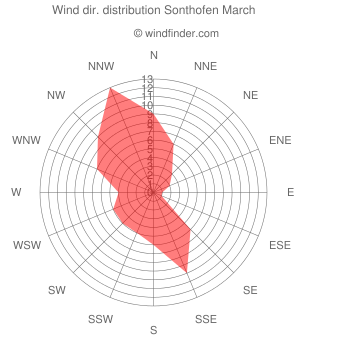 Wind direction distribution Sonthofen March