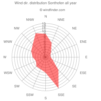 Annual wind direction distribution Sonthofen