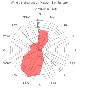 Wind direction distribution Mission Bay January