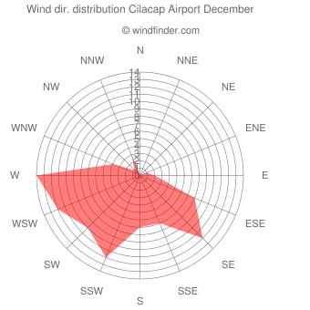 Wind direction distribution Cilacap Airport December