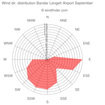 Wind direction distribution Bandar Lengeh Airport September
