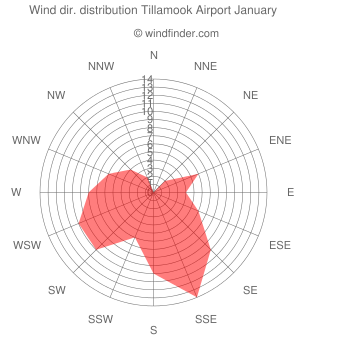 Wind direction distribution Tillamook Airport January
