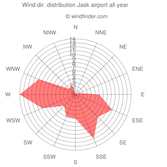 Annual wind direction distribution Jask airport