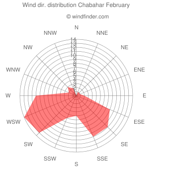 Wind direction distribution Chabahar February