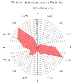 Wind direction distribution Larache December