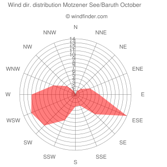 Wind direction distribution Motzener See/Baruth October