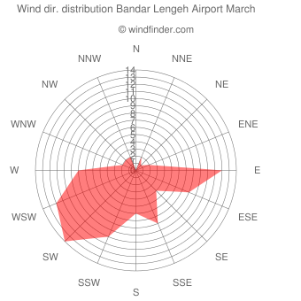 Wind direction distribution Bandar Lengeh Airport March