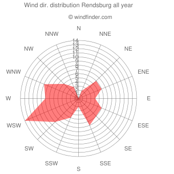 Annual wind direction distribution Rendsburg